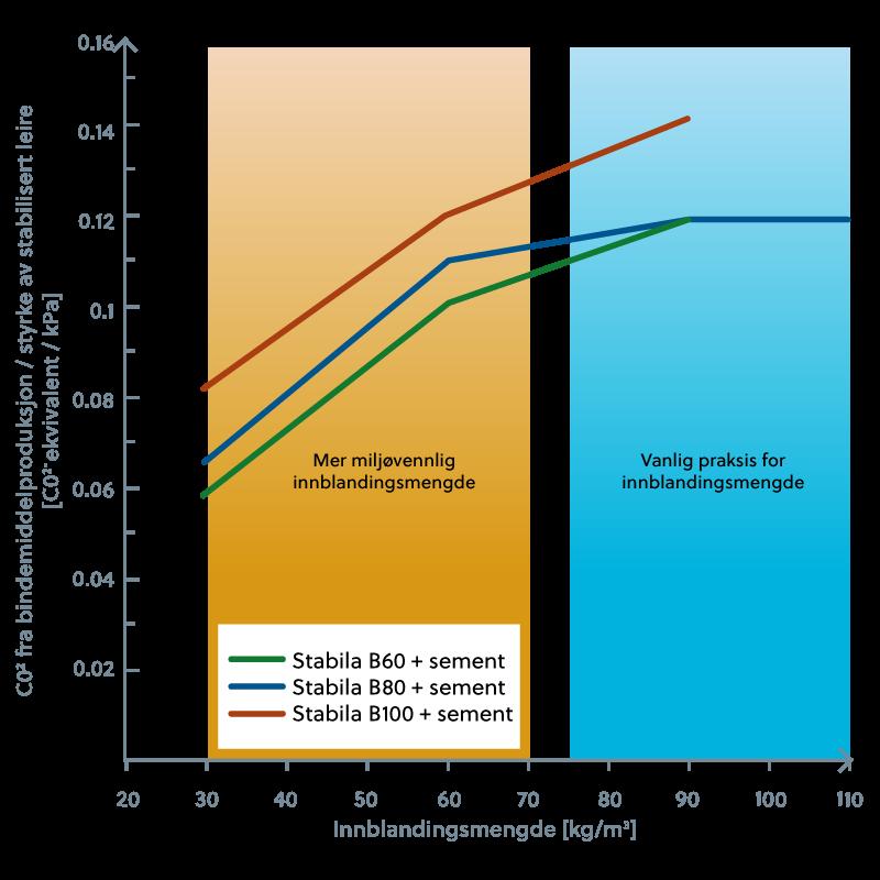 Graf som viser styrke av stabilitet i leire